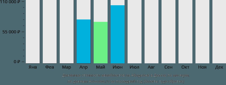 Динамика стоимости авиабилетов из Абиджана в Даллас по месяцам