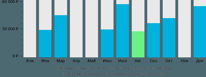 Динамика стоимости авиабилетов из Абиджана в Дуалу по месяцам