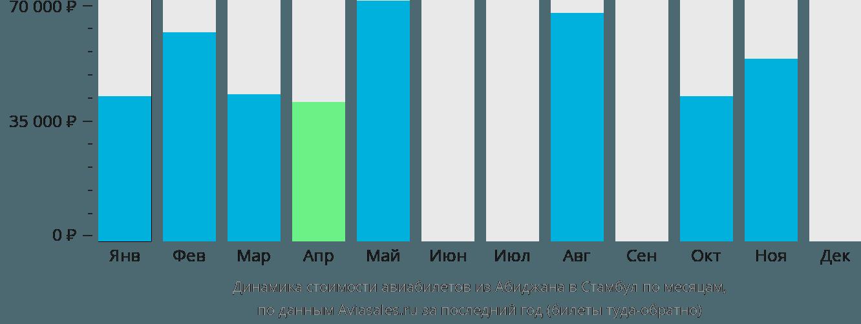 Динамика стоимости авиабилетов из Абиджана в Стамбул по месяцам