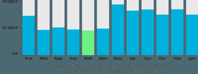 Динамика стоимости авиабилетов из Абиджана в Марокко по месяцам