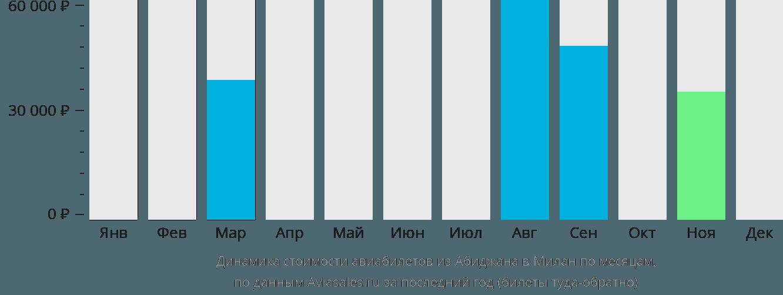 Динамика стоимости авиабилетов из Абиджана в Милан по месяцам