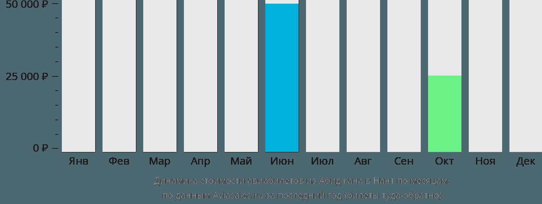 Динамика стоимости авиабилетов из Абиджана в Нант по месяцам