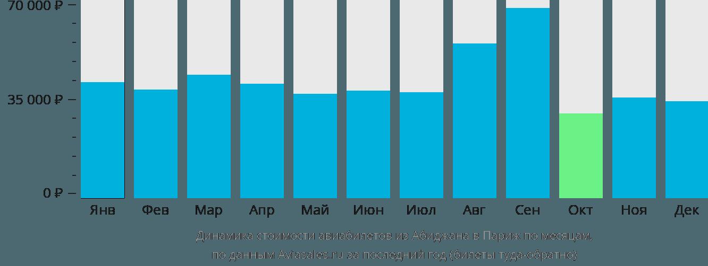 Динамика стоимости авиабилетов из Абиджана в Париж по месяцам
