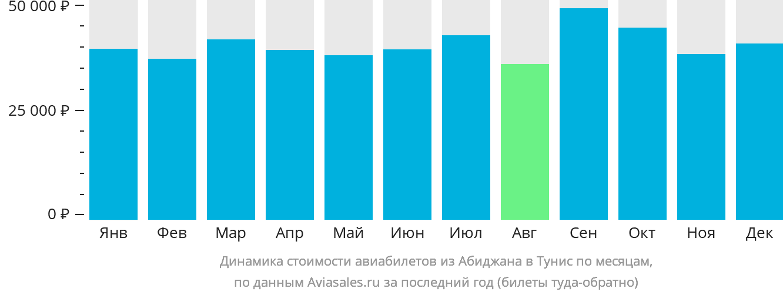 Динамика стоимости авиабилетов из Абиджана в Тунис по месяцам