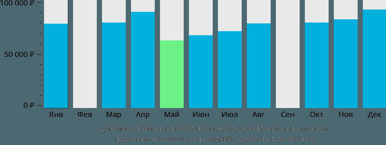 Динамика стоимости авиабилетов из Абиджана в Монреаль по месяцам