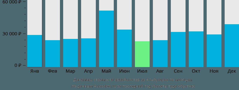 Динамика стоимости авиабилетов из Альбукерке по месяцам