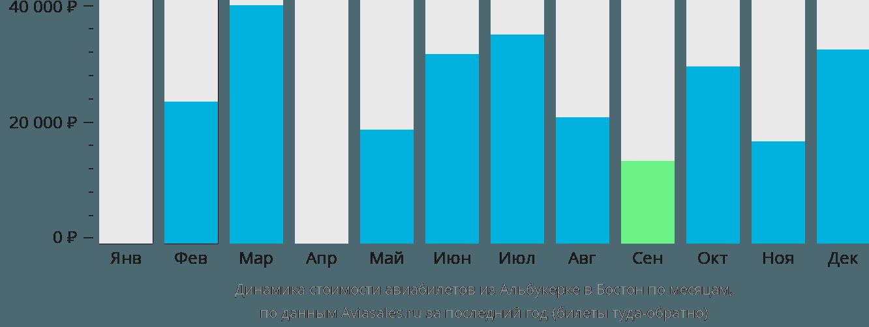 Динамика стоимости авиабилетов из Альбукерке в Бостон по месяцам