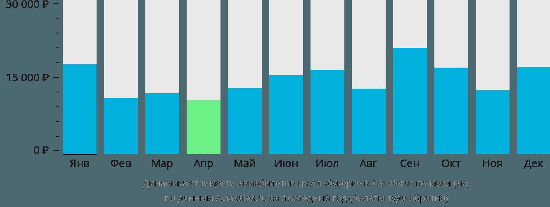 Динамика стоимости авиабилетов из Альбукерке в Лас-Вегас по месяцам