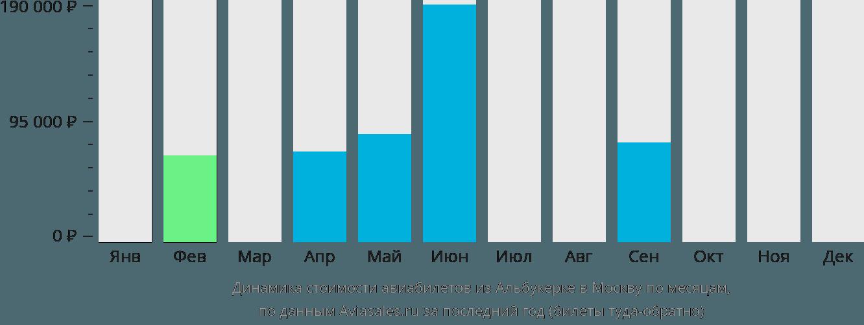 Динамика стоимости авиабилетов из Альбукерке в Москву по месяцам