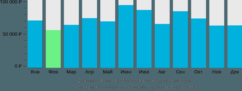 Динамика стоимости авиабилетов из Абуджи по месяцам