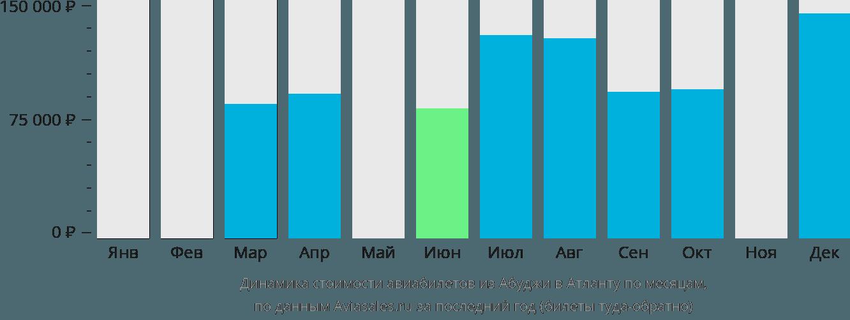 Динамика стоимости авиабилетов из Абуджи в Атланту по месяцам