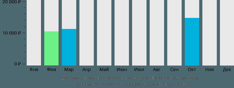 Динамика стоимости авиабилетов из Абуджи в Бенин-Сити по месяцам