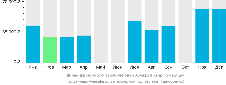 Динамика стоимости авиабилетов из Абуджи в Каир по месяцам