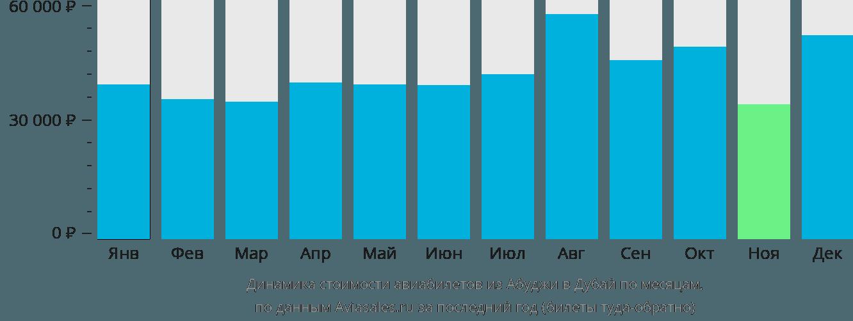 Динамика стоимости авиабилетов из Абуджи в Дубай по месяцам