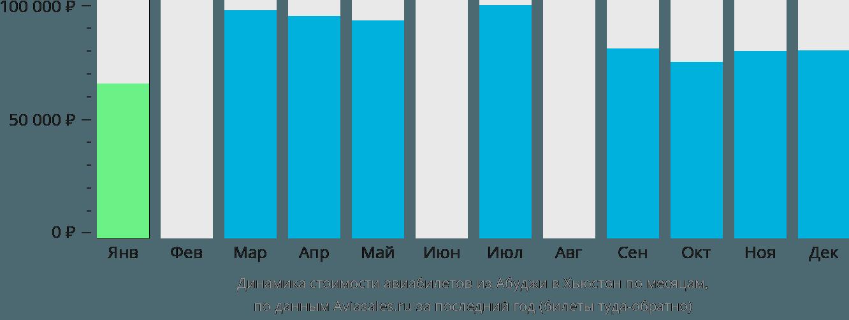 Динамика стоимости авиабилетов из Абуджи в Хьюстон по месяцам