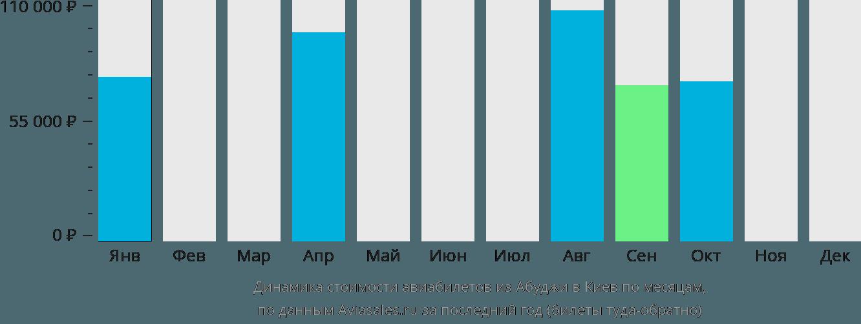 Динамика стоимости авиабилетов из Абуджи в Киев по месяцам