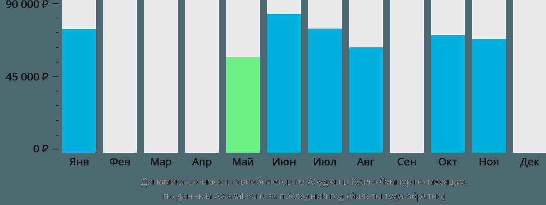 Динамика стоимости авиабилетов из Абуджи в Куала-Лумпур по месяцам