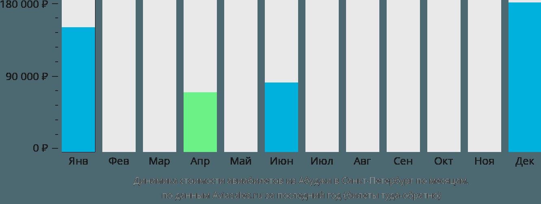Динамика стоимости авиабилетов из Абуджи в Санкт-Петербург по месяцам