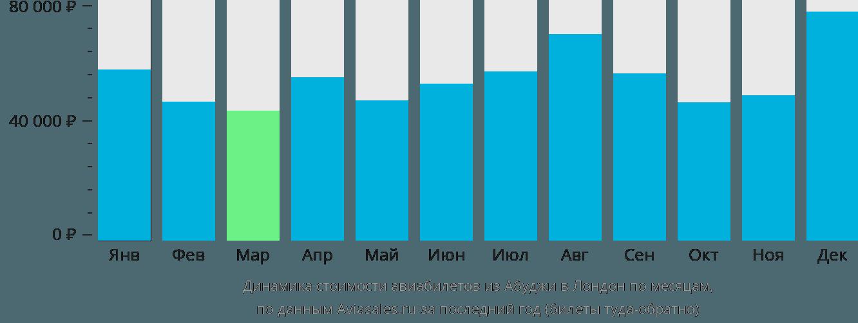 Динамика стоимости авиабилетов из Абуджи в Лондон по месяцам