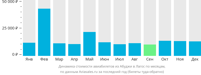 Динамика стоимости авиабилетов из Абуджи в Лагос по месяцам