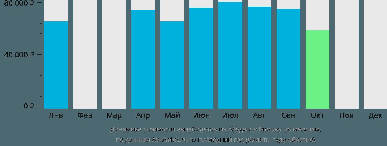 Динамика стоимости авиабилетов из Абуджи в Москву по месяцам