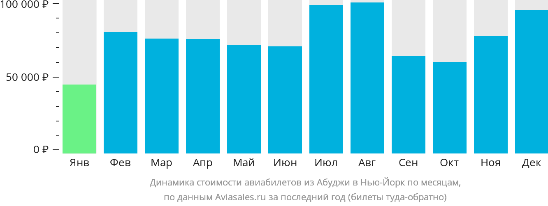 Динамика стоимости авиабилетов из Абуджи в Нью-Йорк по месяцам