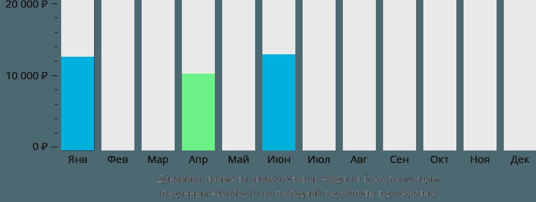 Динамика стоимости авиабилетов из Абуджи в Йолу по месяцам