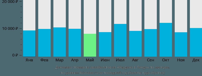 Динамика стоимости авиабилетов из Абердина в Лондон по месяцам