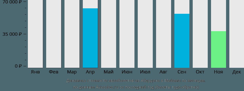 Динамика стоимости авиабилетов из Абердина в Майами по месяцам