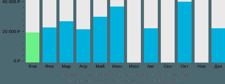 Динамика стоимости авиабилетов из Абердина в Москву по месяцам