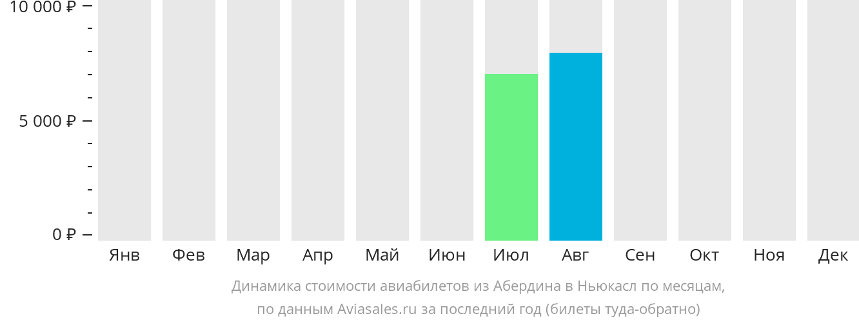 Динамика стоимости авиабилетов из Абердина в Ньюкасл по месяцам