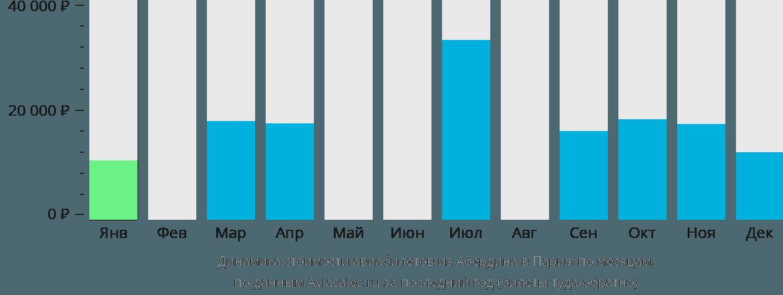 Динамика стоимости авиабилетов из Абердина в Париж по месяцам