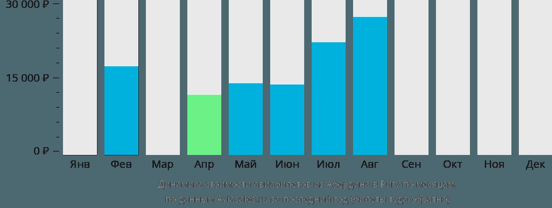 Динамика стоимости авиабилетов из Абердина в Ригу по месяцам