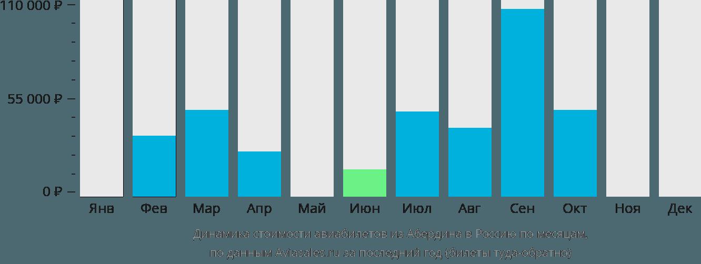 Динамика стоимости авиабилетов из Абердина в Россию по месяцам