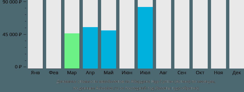 Динамика стоимости авиабилетов из Абердина в Нур-Султан (Астана) по месяцам