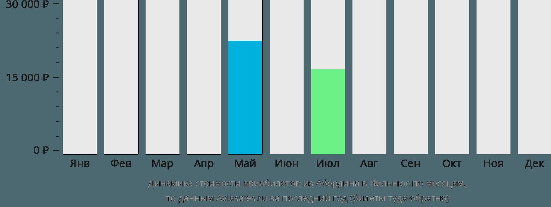 Динамика стоимости авиабилетов из Абердина в Вильнюс по месяцам