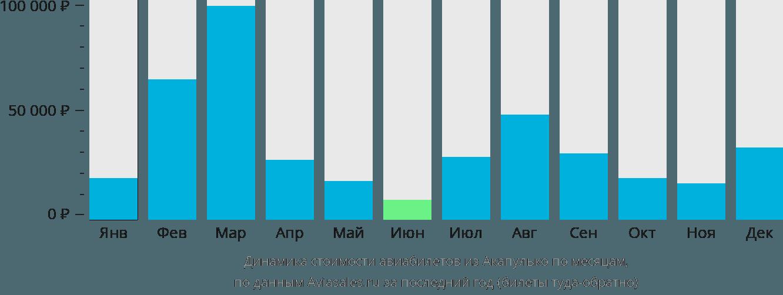 Динамика стоимости авиабилетов из Акапулько по месяцам