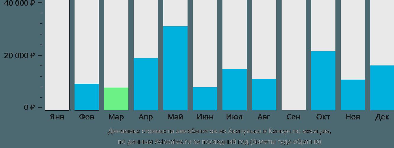 Динамика стоимости авиабилетов из Акапулько в Канкун по месяцам