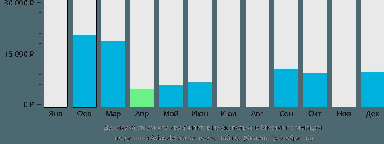 Динамика стоимости авиабилетов из Акапулько в Мехико по месяцам