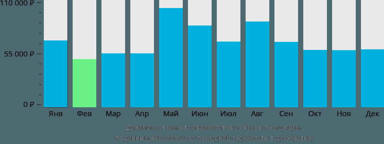 Динамика стоимости авиабилетов из Аккры по месяцам
