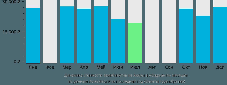 Динамика стоимости авиабилетов из Аккры в Абиджан по месяцам