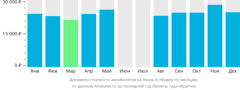 Динамика стоимости авиабилетов из Аккры в Абуджу по месяцам