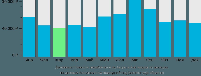 Динамика стоимости авиабилетов из Аккры в Амстердам по месяцам