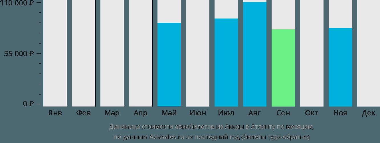 Динамика стоимости авиабилетов из Аккры в Атланту по месяцам