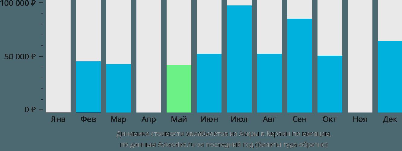 Динамика стоимости авиабилетов из Аккры в Берлин по месяцам