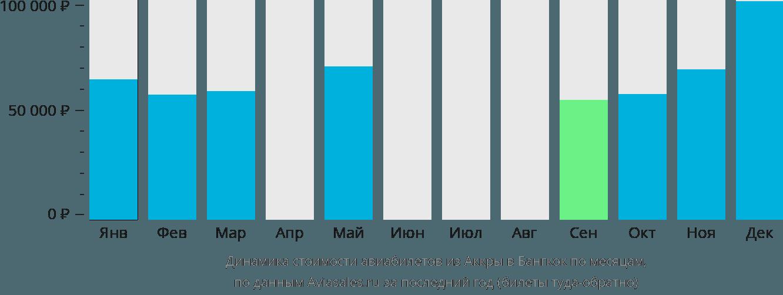 Динамика стоимости авиабилетов из Аккры в Бангкок по месяцам