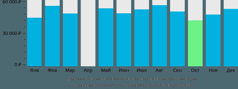 Динамика стоимости авиабилетов из Аккры в Мумбаи по месяцам