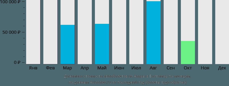 Динамика стоимости авиабилетов из Аккры в Балтимор по месяцам