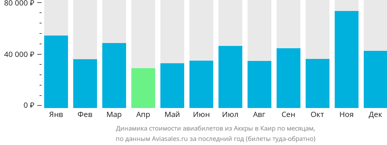 Динамика стоимости авиабилетов из Аккры в Каир по месяцам