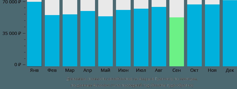 Динамика стоимости авиабилетов из Аккры в Гуанчжоу по месяцам